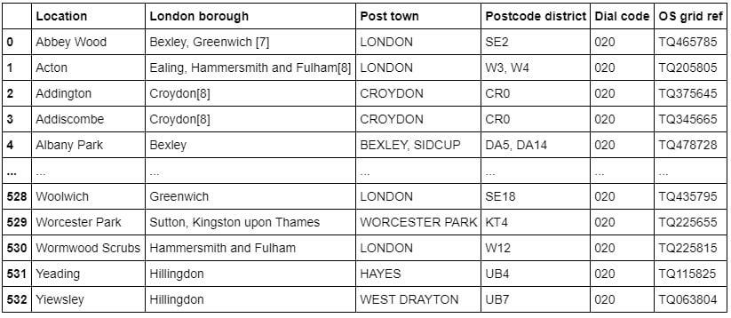 wiki_london_data.jpg